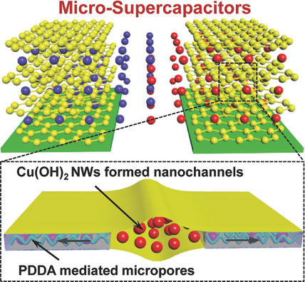 2D nanochanneled graphene film with high packing density and efficient ion transport pathways