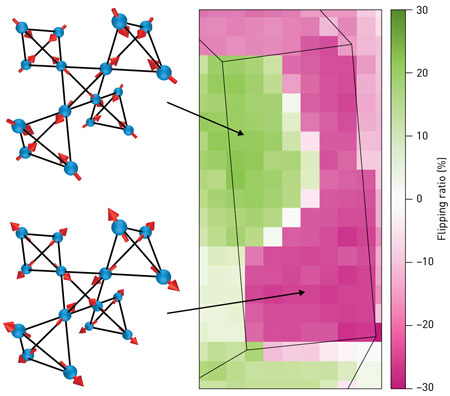 control the spin directions of 'magnetic twins' hiding inside metallic crystals