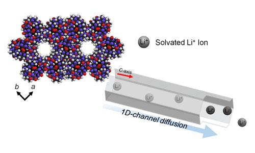incorporation of various lithium precursor to porous CB[6]