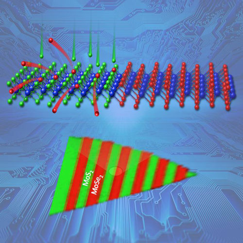 Complex, scalable arrays of semiconductor heterojunctions were formed within a two-dimensional crystalline monolayer of molybdenum deselenide