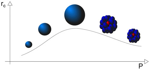 Researchers observe how nanoparticles grow when exposed to helium