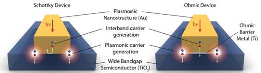 Diagram analyzing a hot electron