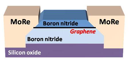 Josephson junctions in edge-contacted graphene