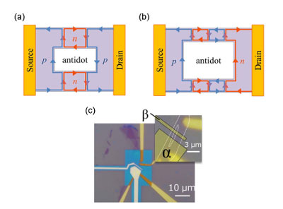 Schematic picture of the chirality of the quantum Hall edge states around a single antido