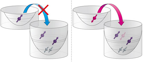 The Pauli exclusion principle prohibits two electrons with the same spin orientation from occupying the same orbital