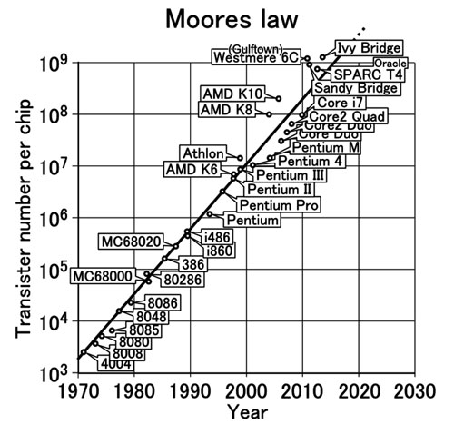 Moore's law still holds true after 50 years