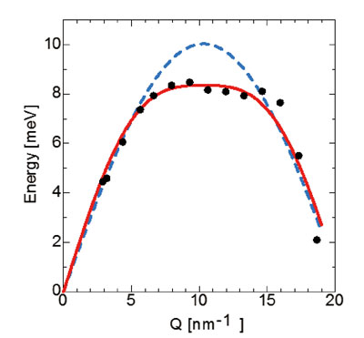 Momentum dependence of excitation energy