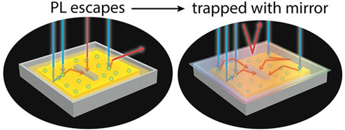 Luminescent solar concentrators featuring quantum dots and photonic mirrors