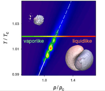 Widom line and the variation of molecular dipole moment between vapour-like and liquid-like domains, with corresponding electron densities