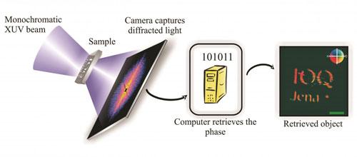 Custom-Built Ultrafast Laser