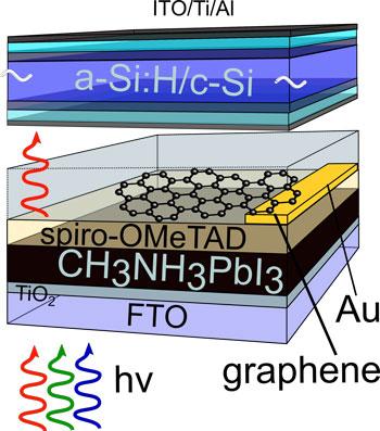 silicon-perovskite tandem solar cell