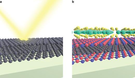 few-layer graphene