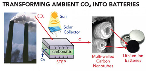 Converting Carbon Dioxide into Batteries