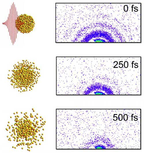 X-ray image that shows the explosion of superheated nanoparticles at the femtosecond level