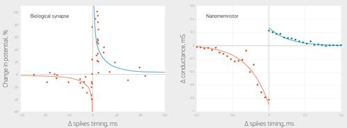 The change in conductivity of memristors