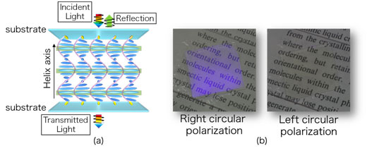 Schematic illustration (left) and photos (right) of a standard cholesteric liquid crystal device