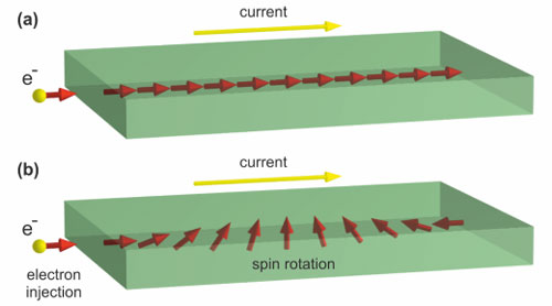 An electrical current may influence spins in graphene
