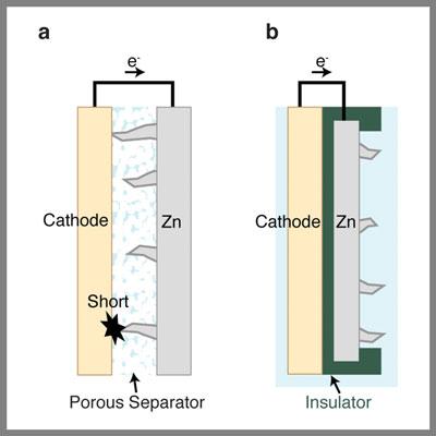 zinc batteries