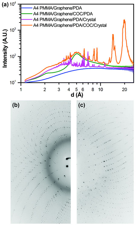 One-dimensional integrated x-ray intensity profiles