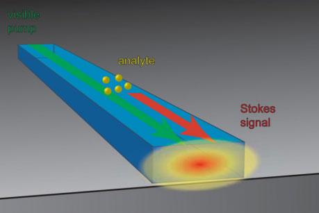 nanoscale waveguide