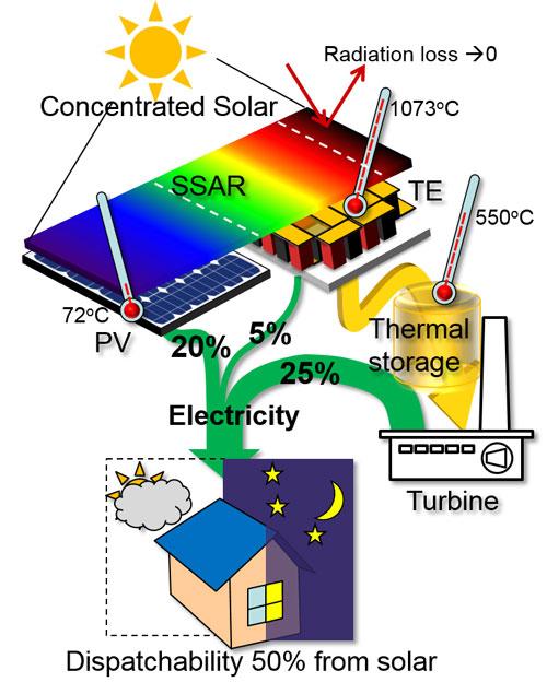 Hybrid System Designed To Harvest Full Spectrum Of Solar