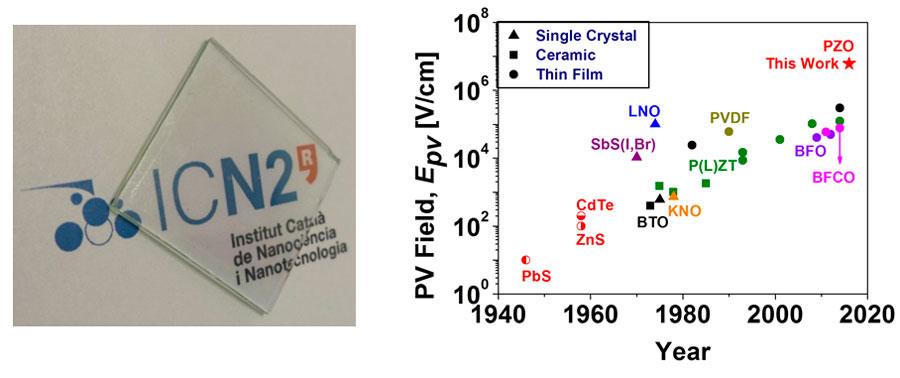 A Record Photovoltaic Effect Observed In Antiferroelectrics