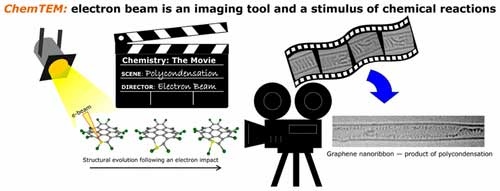 Scientists have succeeded in 'filming' inter-molecular chemical reactions using the electron beam of a transmission electron microscope (TEM) as a stop-frame imaging tool