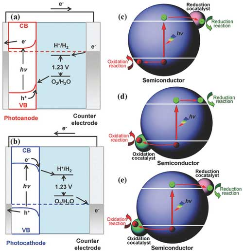 Efficient Earth-abundant heterogeneous electrocatalysts for