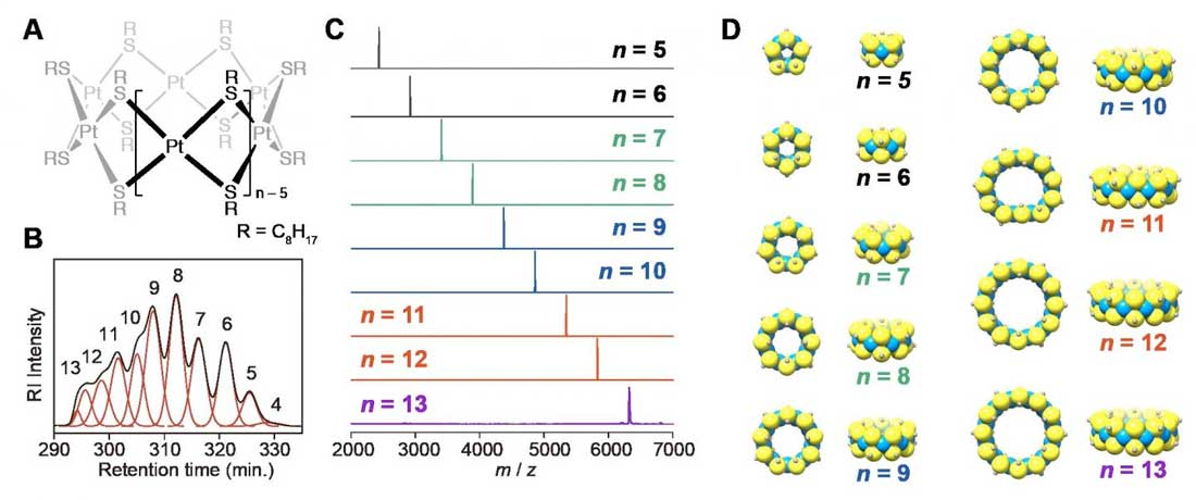 Platinum Clusters With Precise Numbers Of Atoms For Preparative