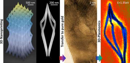 On-demand 3D-printing of plasmonic nanostructures