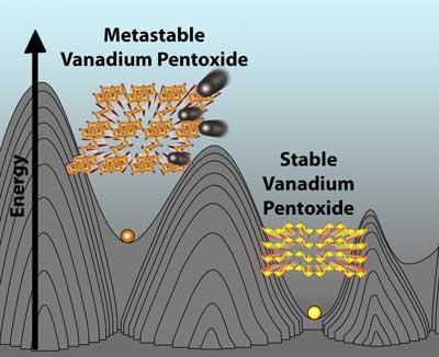 Venadium Pentaoxide