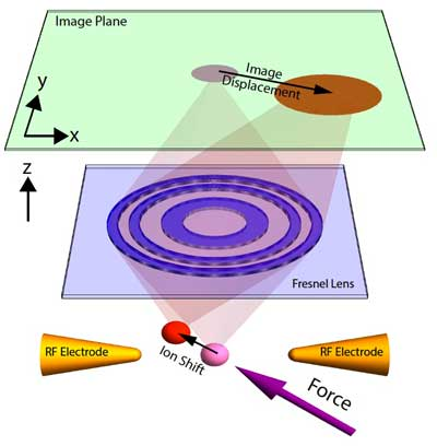 experimental setup for single-atom 3D sub-attonewton force sensor