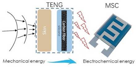 Nanotechnology wearable self-charging power units