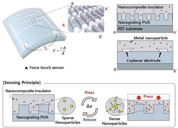 high performance flexible transparent force touch sensor forschematic illustration of a transparent, flexible force touch sensor (upper image) and sensitivity enhancement by using stress concentration (lower image)