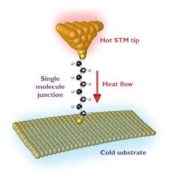 Researchers have demonstrated a single-molecule heat conductor