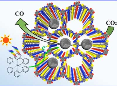Designing Cof Based Heterogeneous Catalysts For Selective Co2 Photoreduction