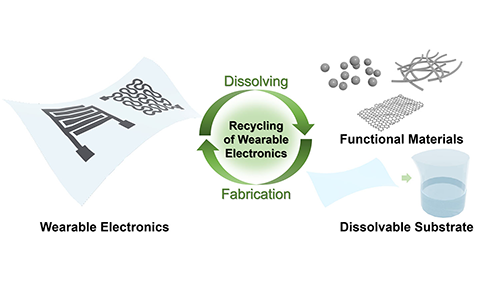 Schematics of recycling approach for nanowires