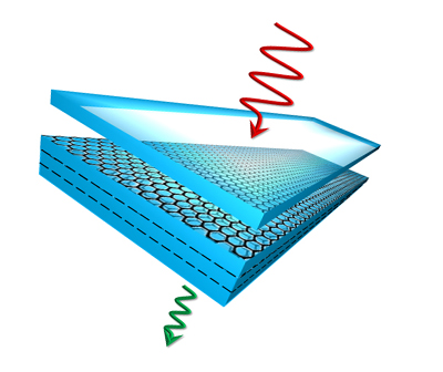 Sketch of the CVD graphene/polymer nanolaminates for EMI shielding