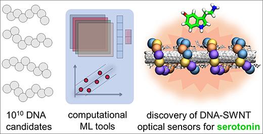 Near infrared fluorescence (nIR) response datasets for ~ 100 DNA single-wall nanotube conjugates
