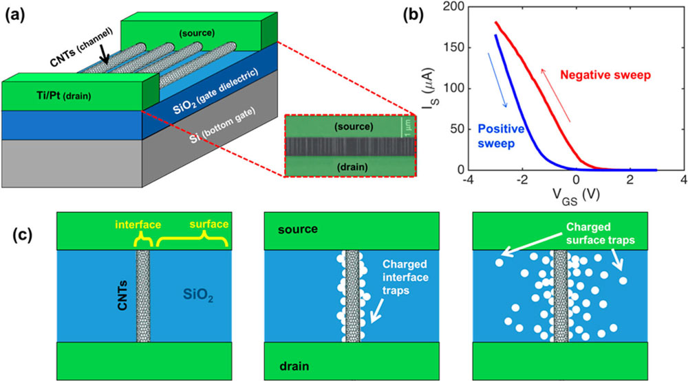 Overcoming Hysteresis In Carbon Nanotube Field Effect Transistors