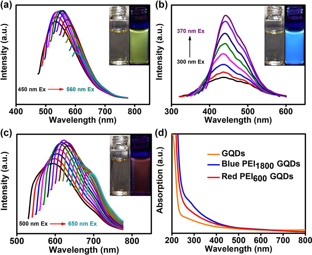 Researchers Develop Blue Yellow And Red Emitting