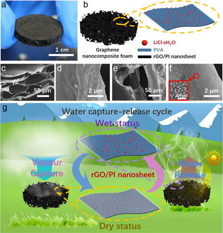 graphene nanocomposite foam for harvesting water from air