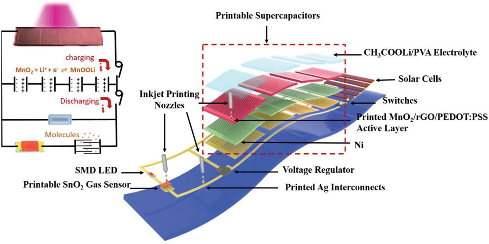 graphic relating to Printable Substrates called Printing self-run sensor applications upon plastic