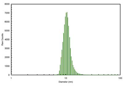 >Particle size distribution for iron nanopowders