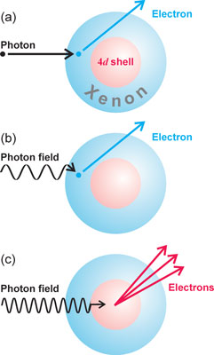 Photoionization of xenon