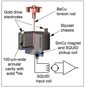 A torsion oscillator shakes a sample of frozen helium back and forth like a washing machine agitator, and gives experimenters information about the state of the matter inside