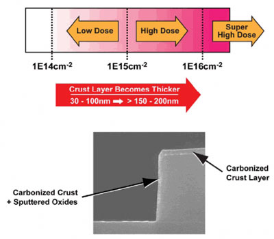 Photoresist 'crust' caused by high dose implants