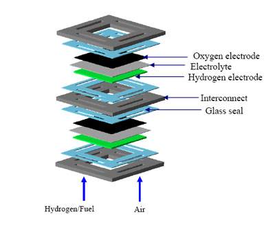 >the placement of the glass seals in the solid oxide fuel cells.