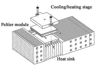 >Schematic of NanoInk's temperature control module for DPN.