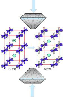 The structure models for F-type and A-type magnetic ordering in manganite in response to pressure
